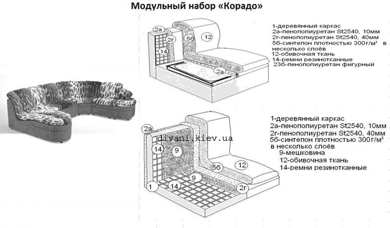 Корадо угловой - мебельная фабрика Фабрика Ливс. Фото №1.   Диваны для нирваны