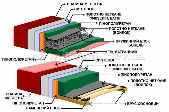 Инна - мебельная фабрика Рата. Фото №2. | Диваны для нирваны